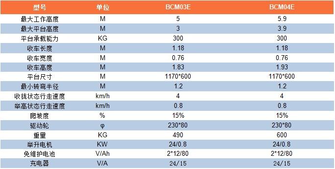 BCM3-4参数表