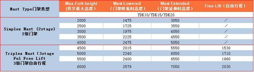 YDK10-161L门架表