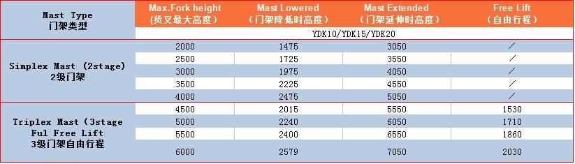 YDK10-162L门架表