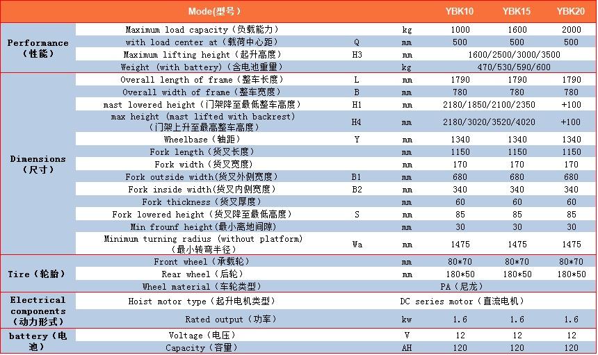 YBK参数表