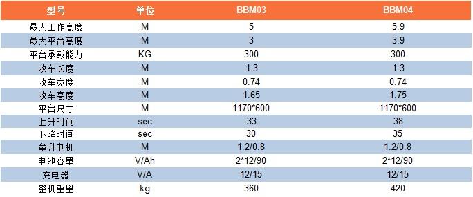 BBM参数表