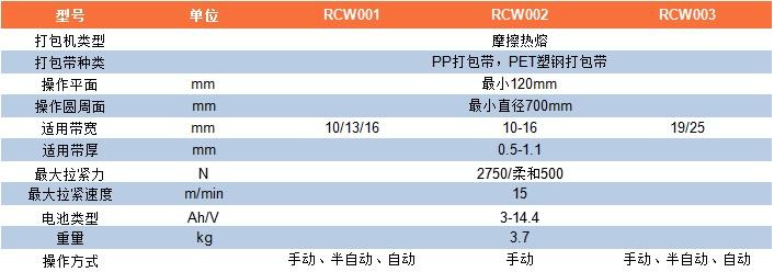 RCW001-RCW003