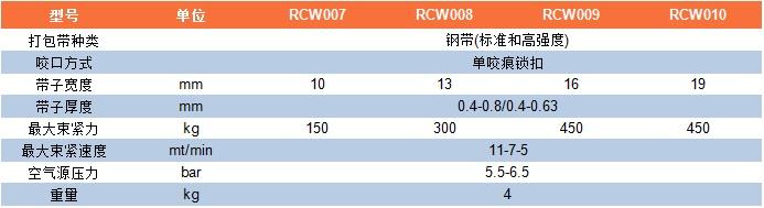 RCW007-RCW010