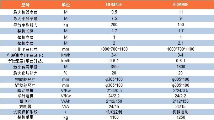 BDM参数表