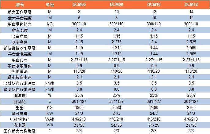 BCM6-12参数表